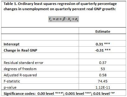 Bucci's regression article